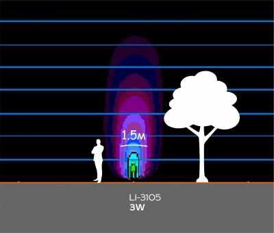 Грунтовые светильники LI-3105