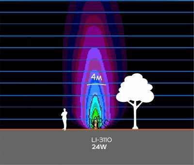 Грунтовые светильники LI-3110