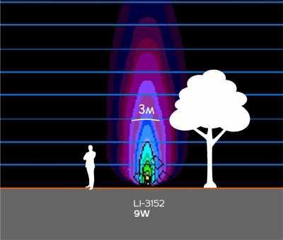 Грунтовые светильники LI-3152