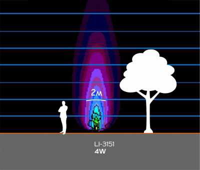 Грунтовые светильники LI-3151