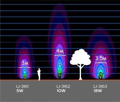 Грунтовые светильники LI-3161
