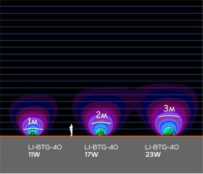 Линейные светильники LI-BTG-40